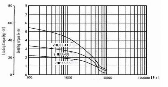 矩频特性曲线图